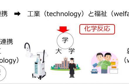 KOUFUKU(工・福)連携の創造-ロボット×福祉に…サムネイル